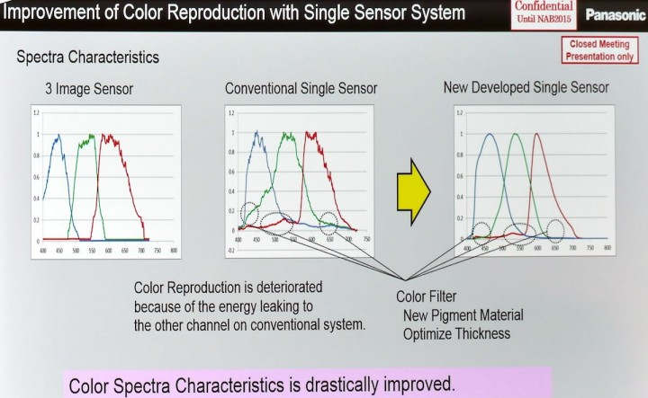 Typical 3-chip and CFA color separation, and new CFA color separation.