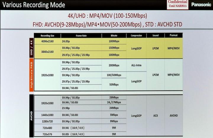 AG-DVX200 main recording modes.