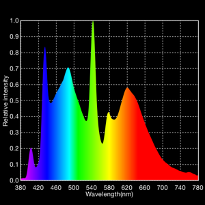 Spectrum (spectral power density) plot