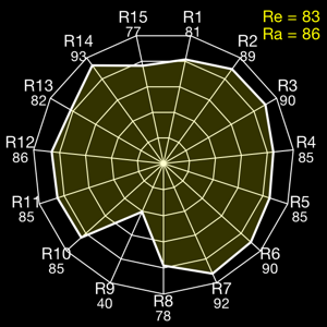 CRI radar (or spider) plot