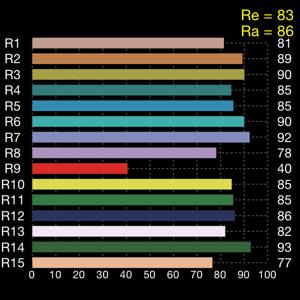 CRI histogram
