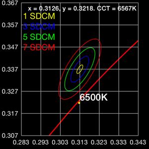 IEC-SDCM color matching plot with MacAdam ellipses