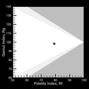 TM-30-15 fidelity plot