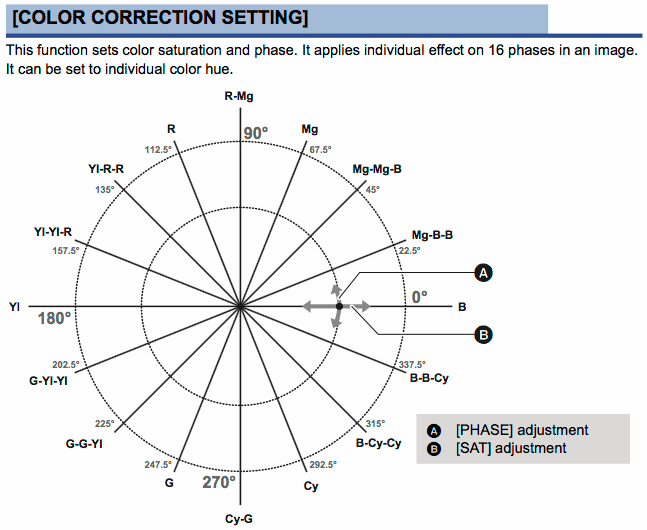 Color Correction schematic, from the DVX200 operating instructions