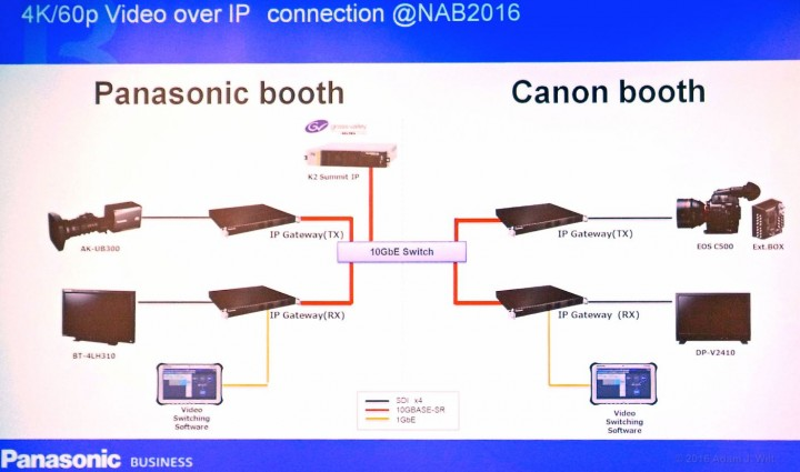 AIMS interoperability schematic, from Panasonic's press conference