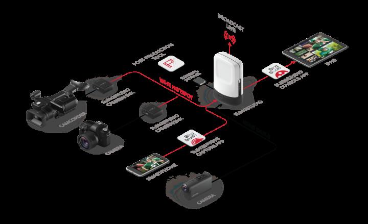 SlingStudio Product Map